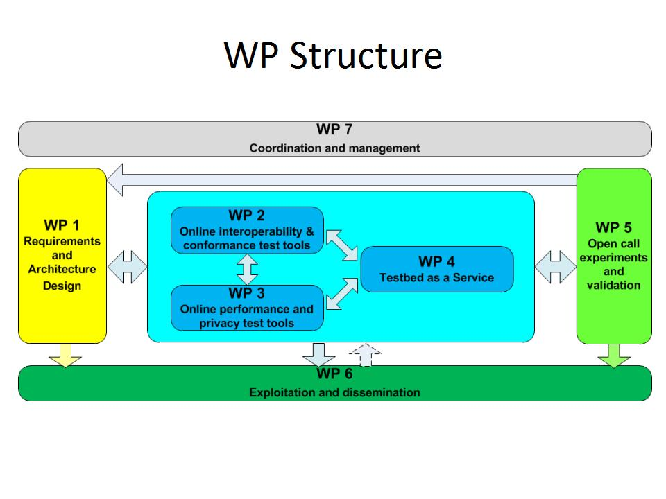 WP Structure